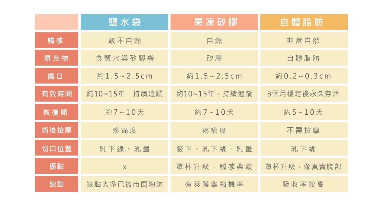 各式隆乳手術比較
